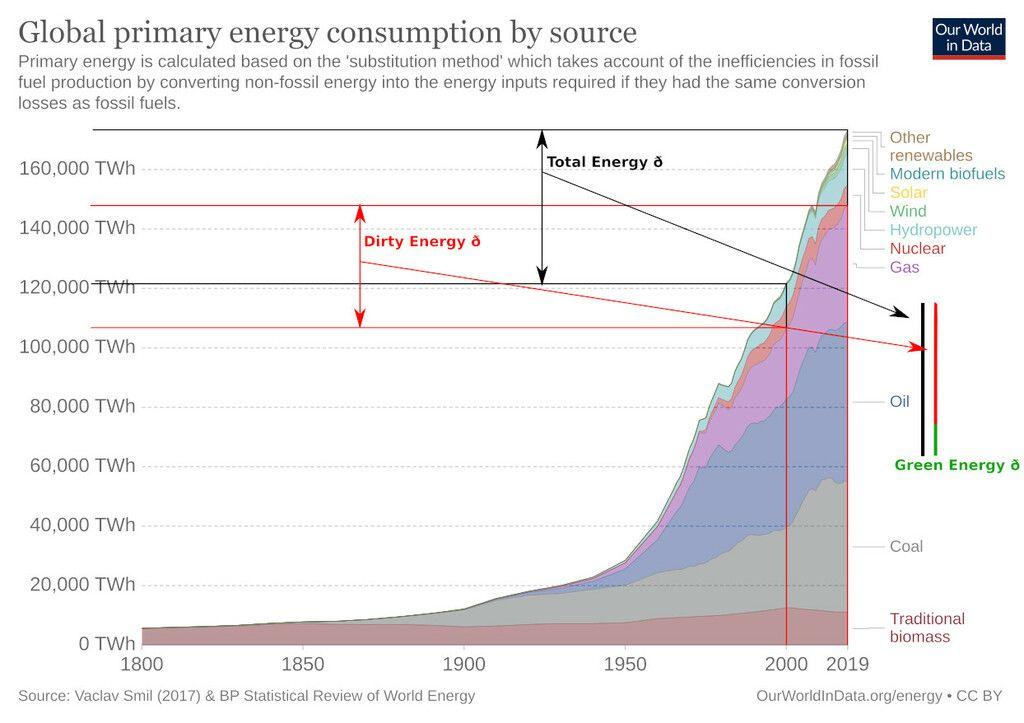 Global Energy Mix